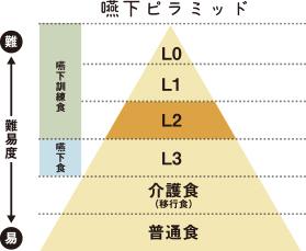 嚥下ピラミッド